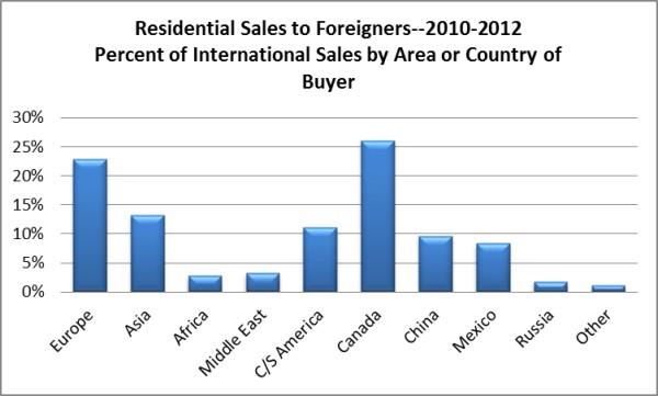 Attracting international home buyers